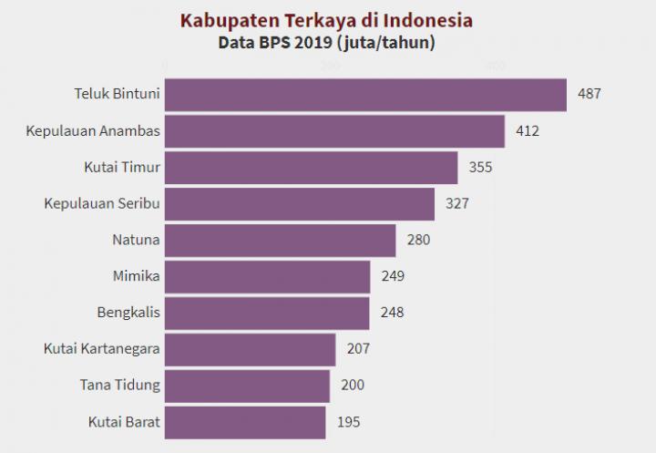 Ini 3 Daerah di Kaltim yang Masuk 10 Kabupaten Terkaya se-Indonesia versi BPS