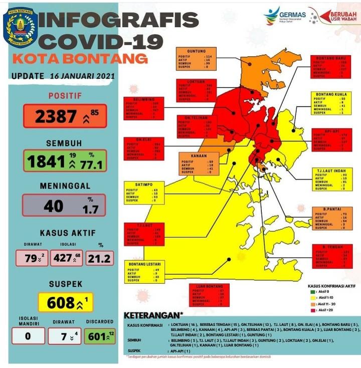 Melejit ! Kasus Covid-19 di Bontang Sehari Bertambah 85 Orang, Berebas Tengah Masuk Zona Merah
