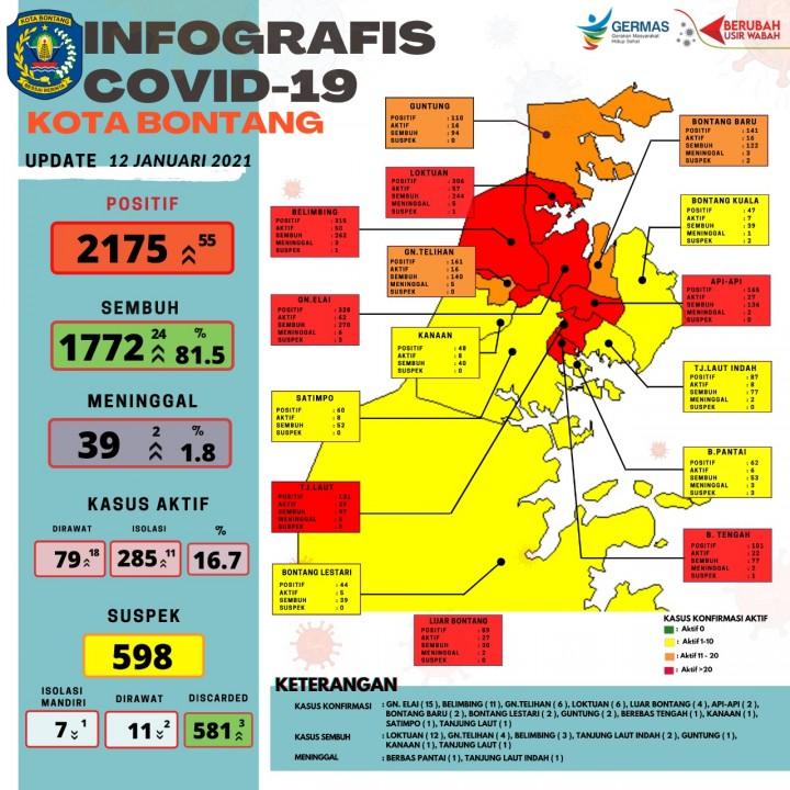 Update Covid-19 Bontang, Gunung Elai Geser Posisi Lok Tuan Kelurahan Tertinggi Kasus Aktif