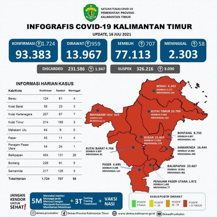 Pecah Rekor, Kasus positif COVID-19 di Kaltim bertambah 1.724 orang